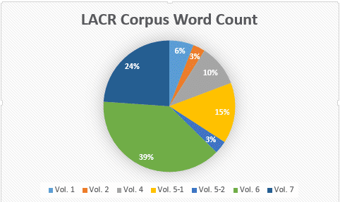 LACR Corpus Word Count